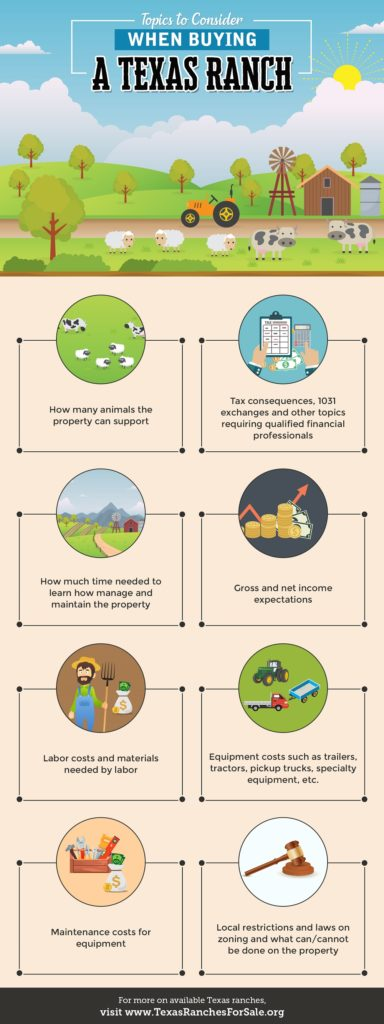 buying Texas ranch infographic